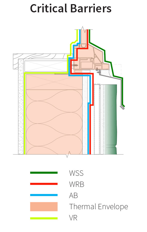 Assembly 8 Detail 8B-B Critical Barriers