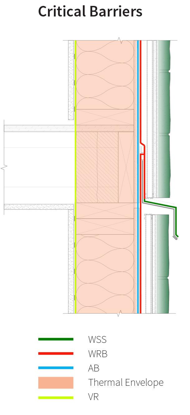 Assembly 8 Detail 8B-D Critical Barriers