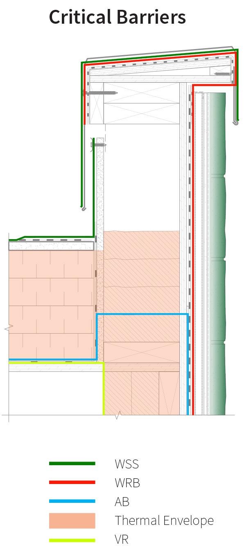 Assembly 8 Detail 8B-E Critical Barriers