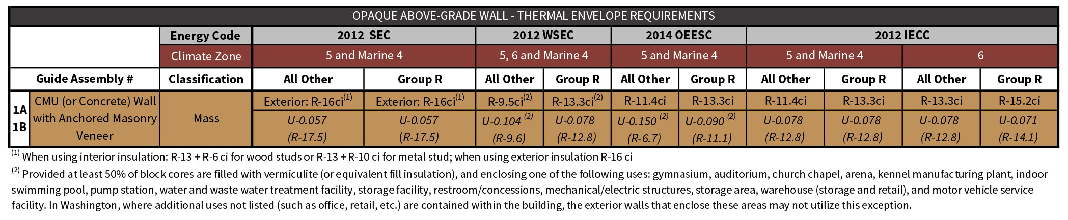 Table 1-3 Assembly 1 prescriptive energy code compliance values excerpted from Table i-1 of the Introduction Chapter.