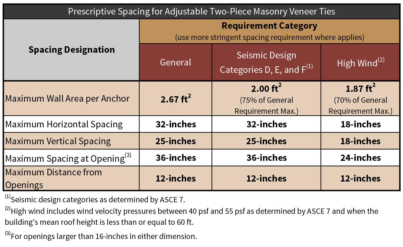 Table 1-3 Prescriptive spacing requirements for anchored masonry veneer ties.