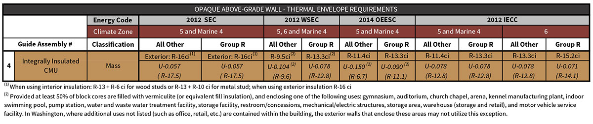 Table 4-3 Assembly 4 prescriptive energy code compliance values excerpted from Table i-1 of the introductory chapter.