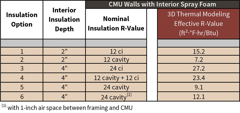 Table 5-3 Assembly 5 Effective R-value comparison chart. Insulation options may be referenced from Fig. 5-7.