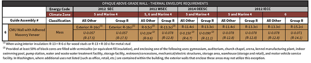 Table 6-2 Assembly 6 prescriptive energy code compliance values excerpted from Table i-1 of the introductory chapter.