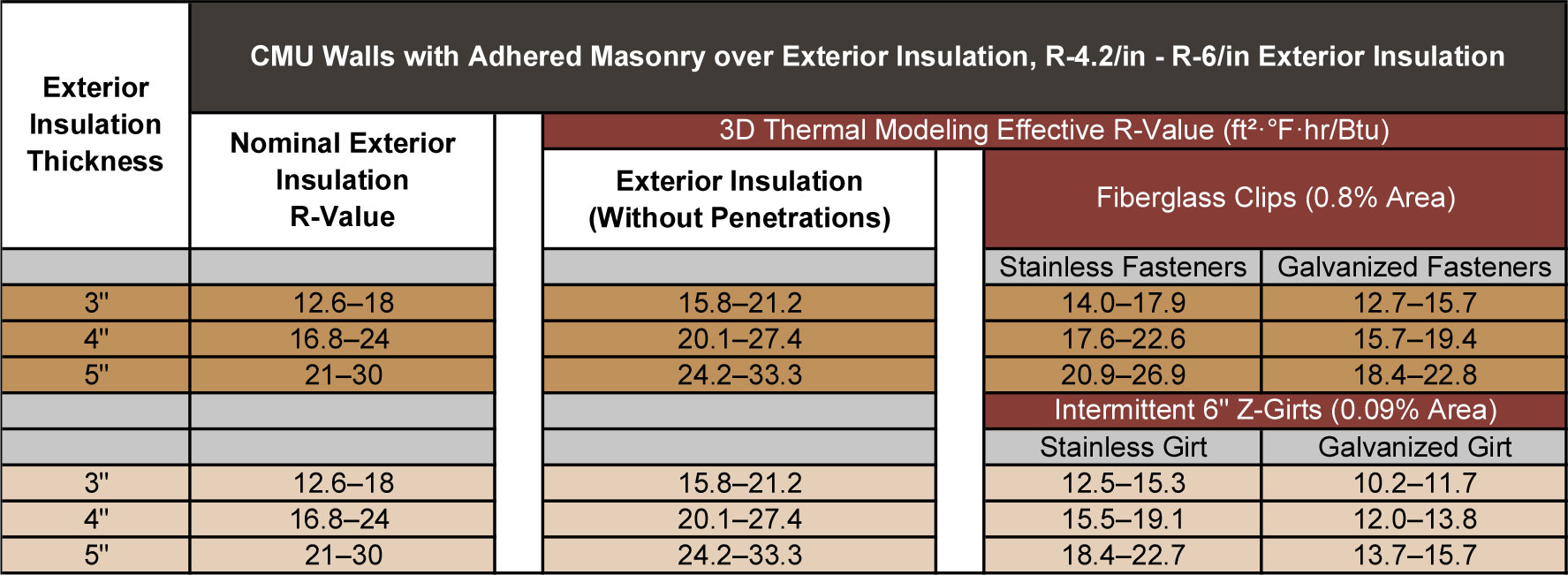 6 fiberglass insulation r value for 6 fiberglass insulation r value
