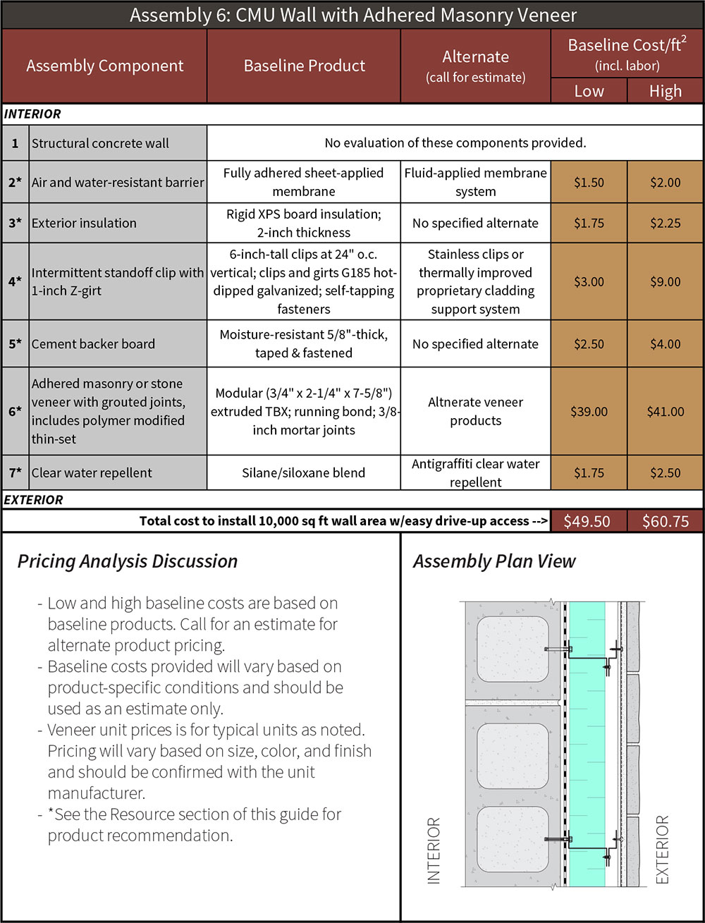 Table 6-4 Assembly 6 CMU wall with adhered masonry veneer pricing analysis.