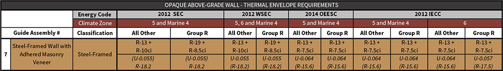 Table 7-2 Assembly 7 prescriptive energy code compliance values excerpted from Table i-1 of the introductory chapter.
