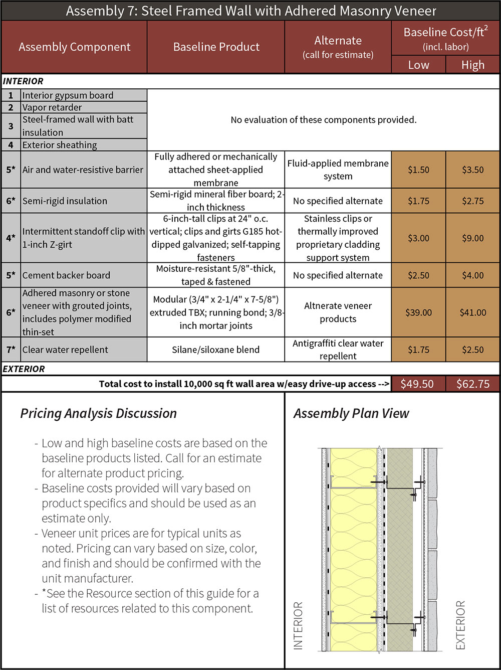 Table 7-4 Assembly 7 steel-framed wall with adhered masonry veneer pricing analysis.
