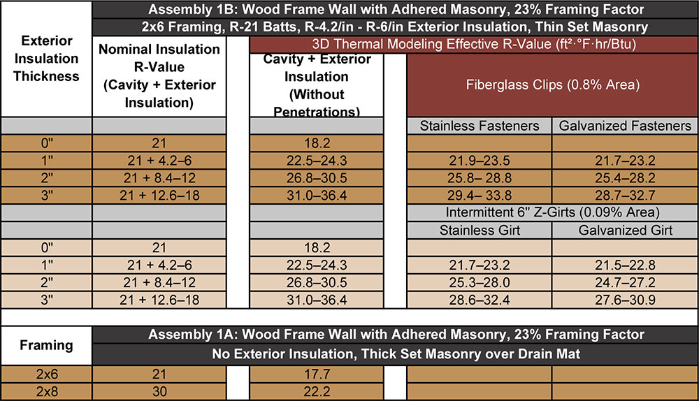 Table 8-2 Assembly 8 thermal modeling results for both Options A and B.