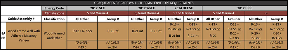 Table 8-3 Assembly 8 prescriptive energy code compliance values excerpted from Table i-1 of the introductory chapter.