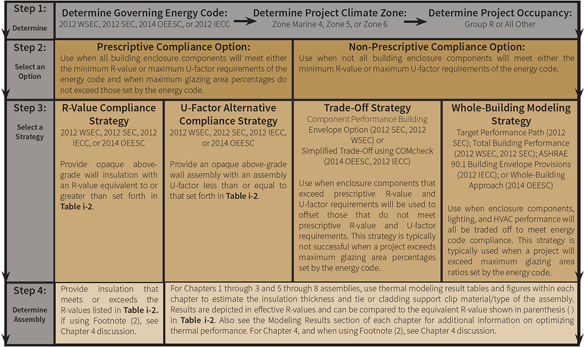 Fig. i-17 Energy Code Compliance Flow Chart. Use this chart to navigate selection of an energy code compliance strategy and use of the modeling results within this guide.