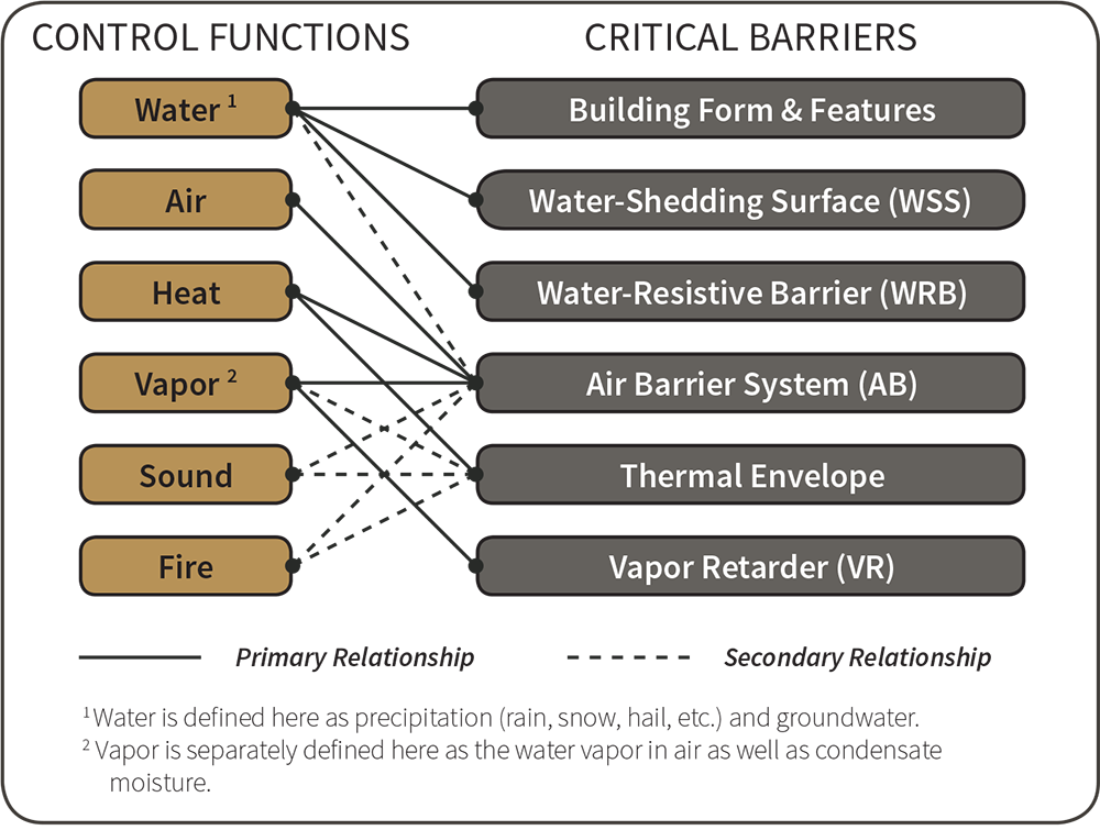 Fig i-8 Control Functions and Critical Barriers