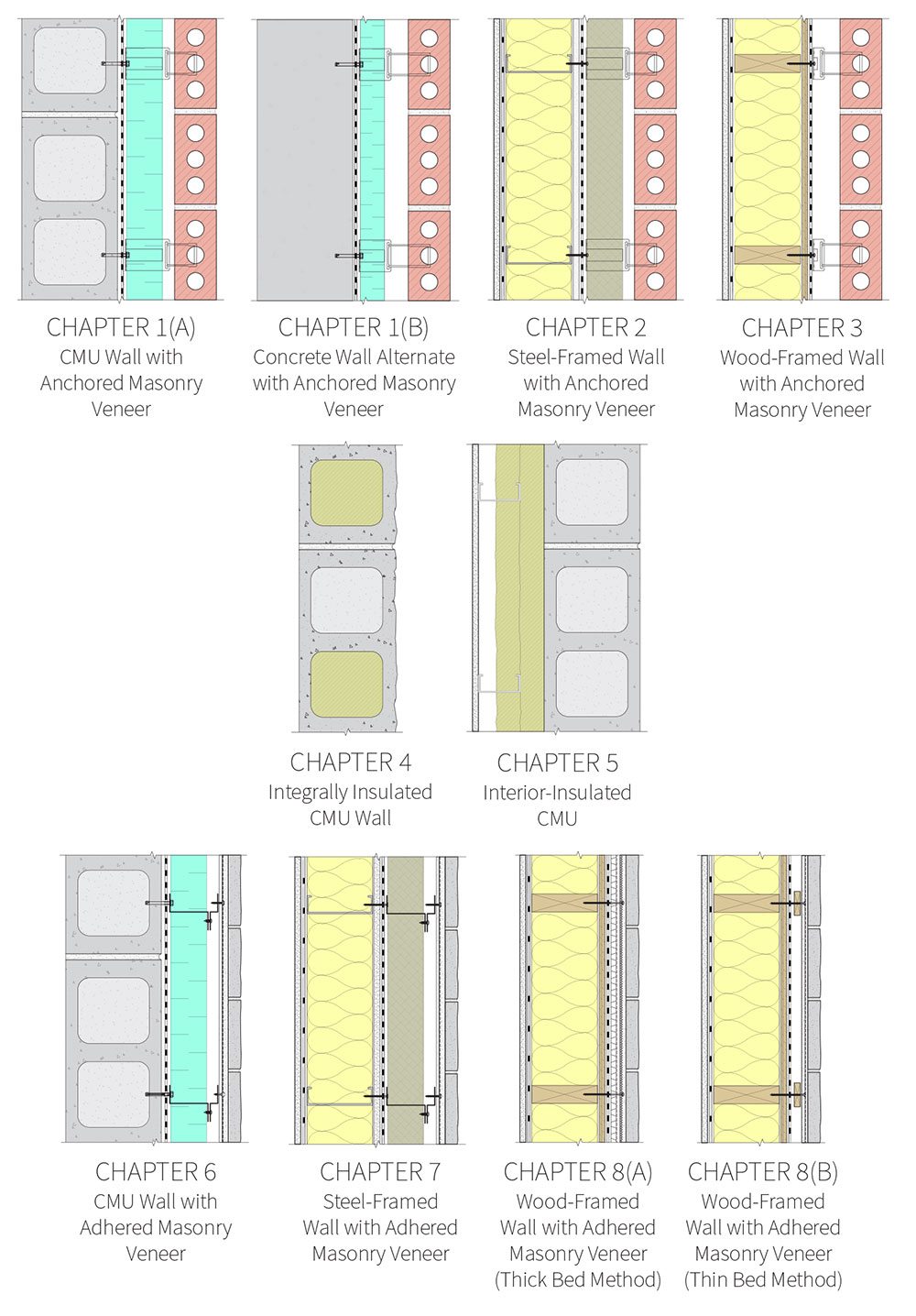 Fig. i-3 Chapters 1 through 8 assembly summary. Assemblies are depicted in plan view with interior located at left and exterior located at right.