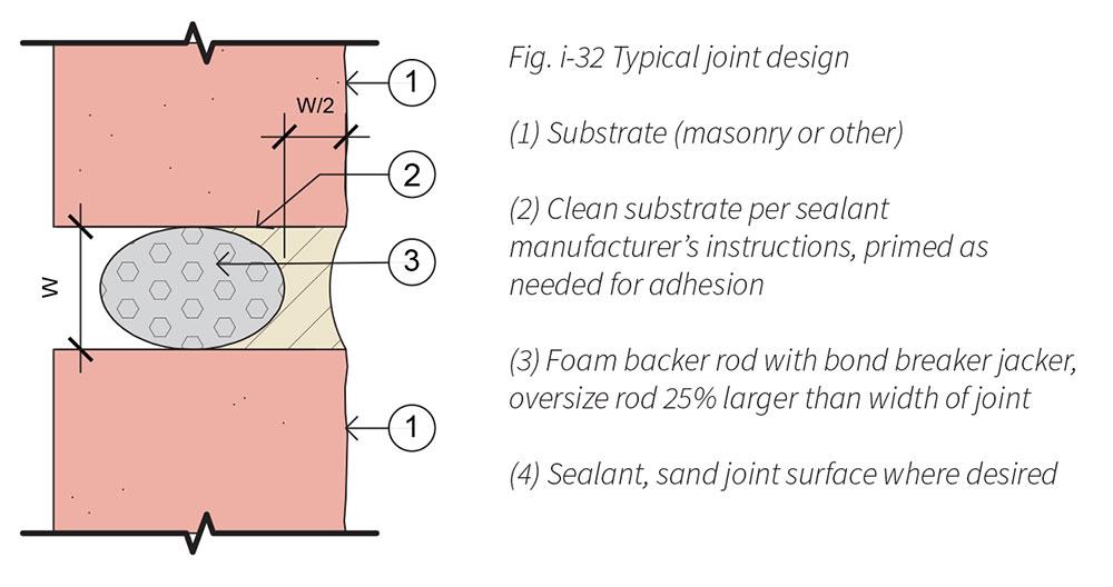 Fig. i-32 Typical joint design.