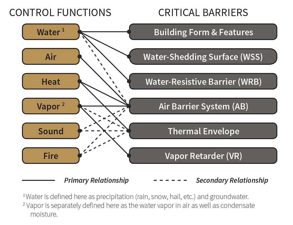 Fig. i-8 List of primary building enclosure control functions and associated critical barriers.