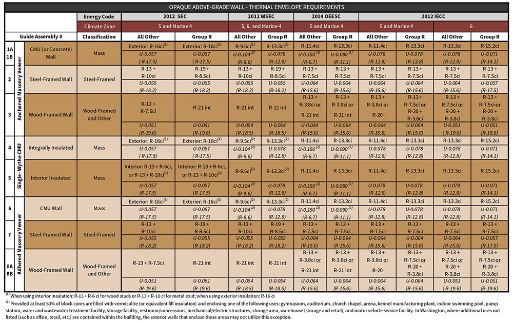 Table i-2 Northwest energy codes - prescriptive compliance values for opaque above-grade wall assemblies within this guide.