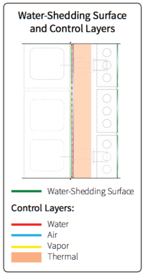 Fig. 1-4 System 1 (CMU wall structure) water-shedding surface and control layer locations