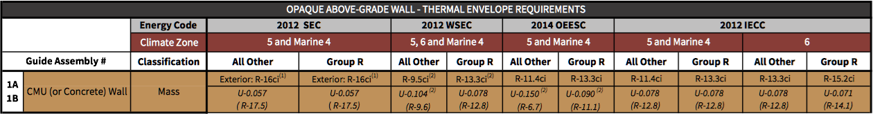 Table 1-2 System 1 prescriptive energy code compliance values excerpted from Table i-1 of the introductory chapter