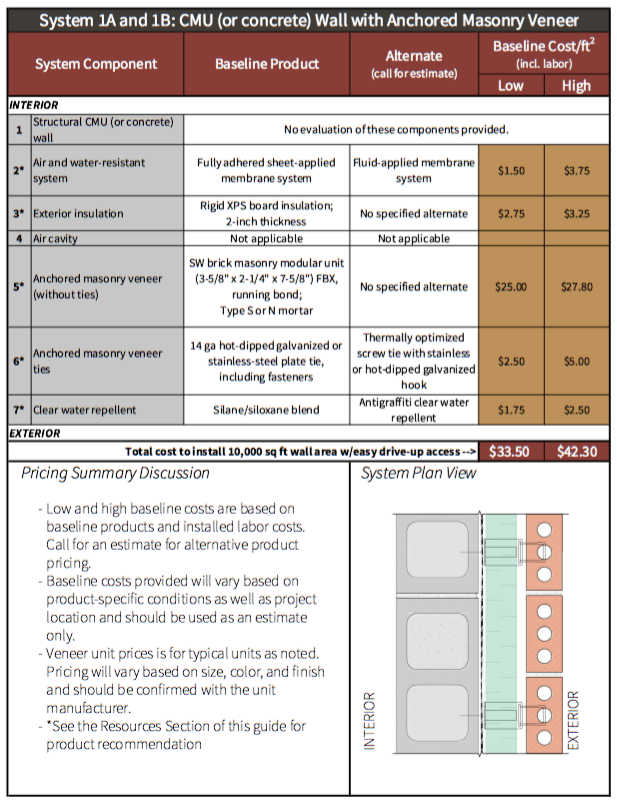 Chapter 1 Table 1-4 System 1A and System 1B CMU (or concrete alternative) wall with anchored masonry veneer pricing summary