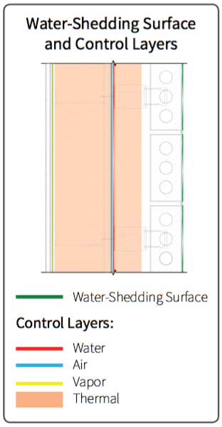 Fig. 2-3 System 2 water-shedding surface and control layer locations