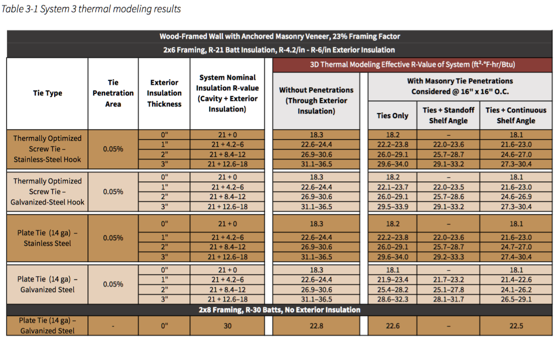 Table 3-1 System 3 thermal modeling results