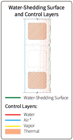 Fig. 4-3 System 4 water-shedding surface and control layer locations. *when an air barrier material is applied to the interior face of the CMU wall