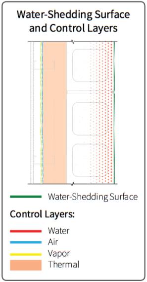 Fig. 5-3 System 5 water-shedding surface and control layer location