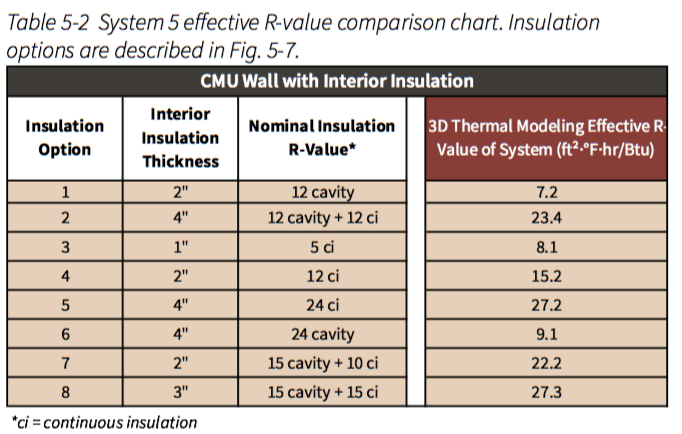 Table 5-2 System 5 effective R-value comparison chart. Insulation options are described in Fig. 5-7.