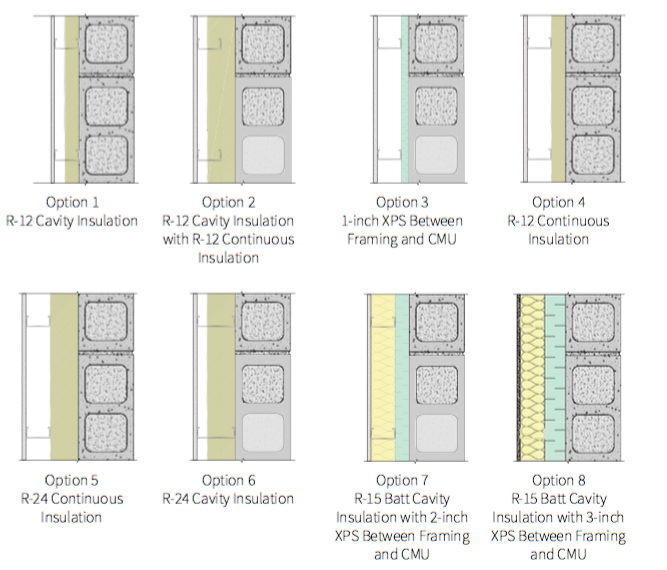 Fig. 5-7 System 5 insulation options reflected in the three-dimensional thermal modeling results shown in Table 5-2