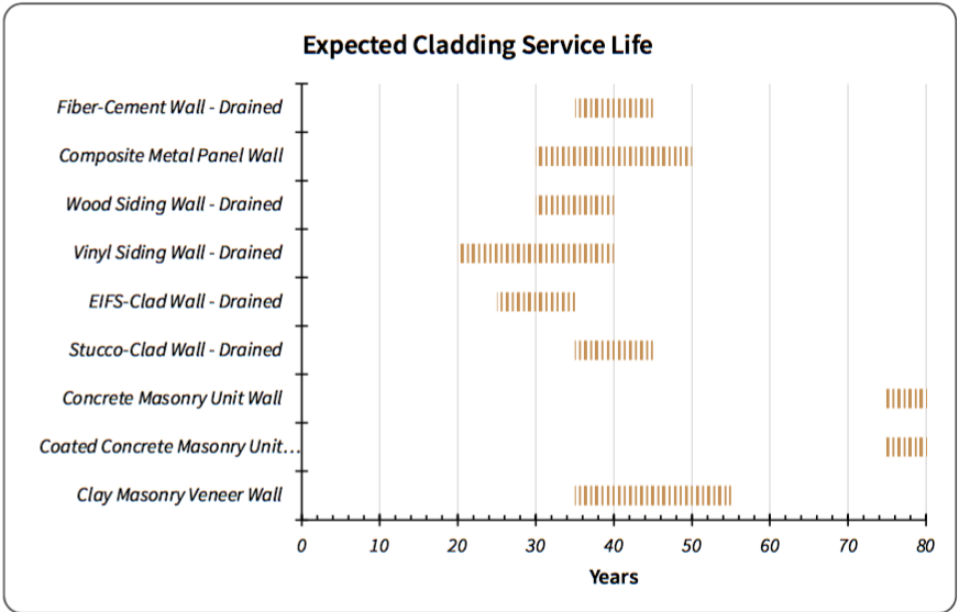 Fig. i-4 Expected cladding service life, based on a combination of manufacturer warranties and RDH staff  professional opinions and experience