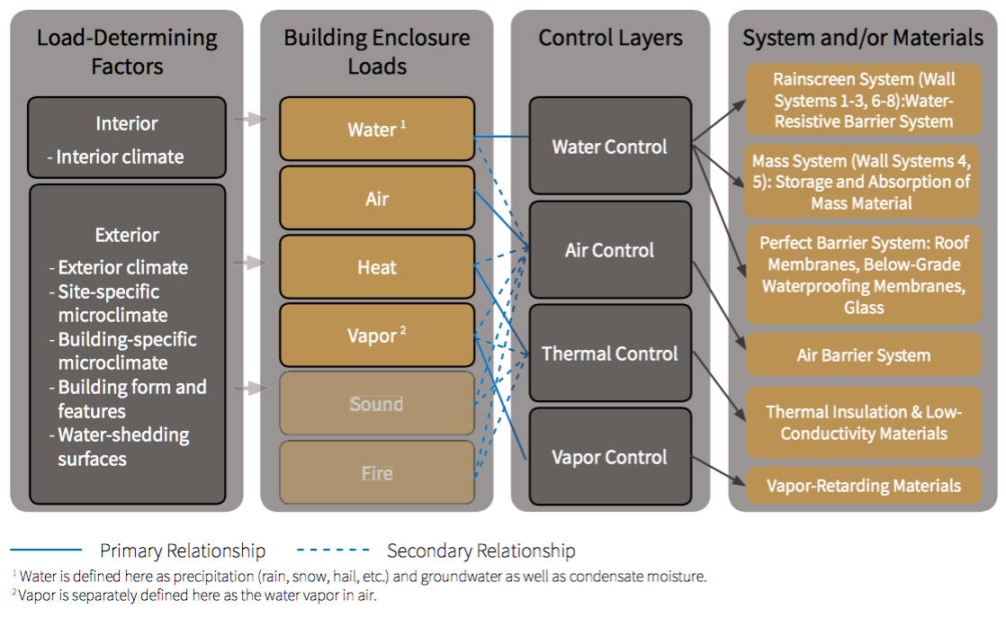 Fig. i-13 Building enclosure load and control layer relationships, specific to the above-grade wall systems and details depicted in this guide.