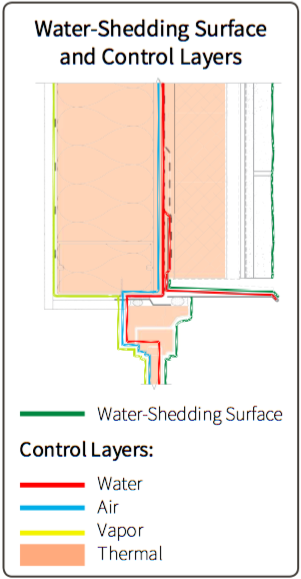 Fig. i-16 Typical window head two- dimensional detail. Each colored line or shaded area corresponds to the control layer identified in the legend below the detail.