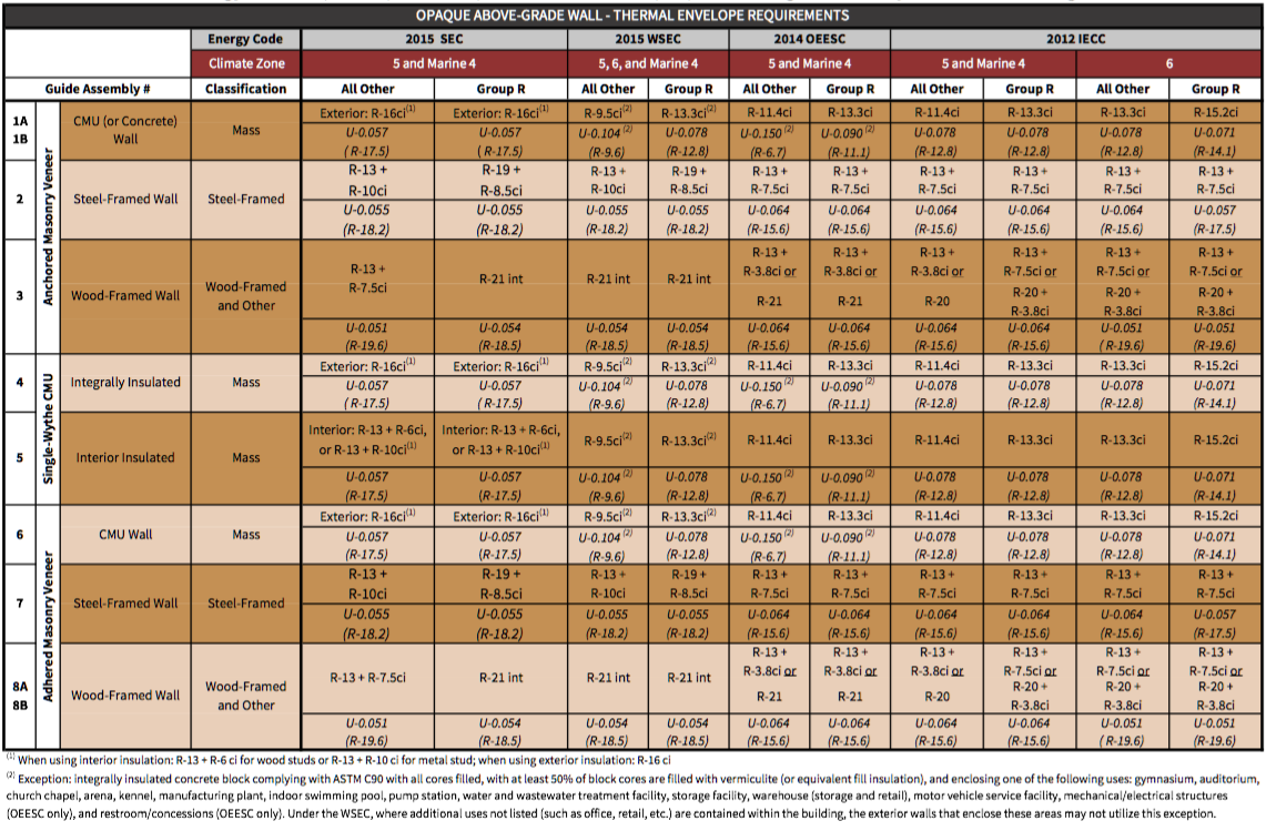 Table i-1 Northwest energy codes – prescriptive compliance values for opaque above-grade wall systems within this guide