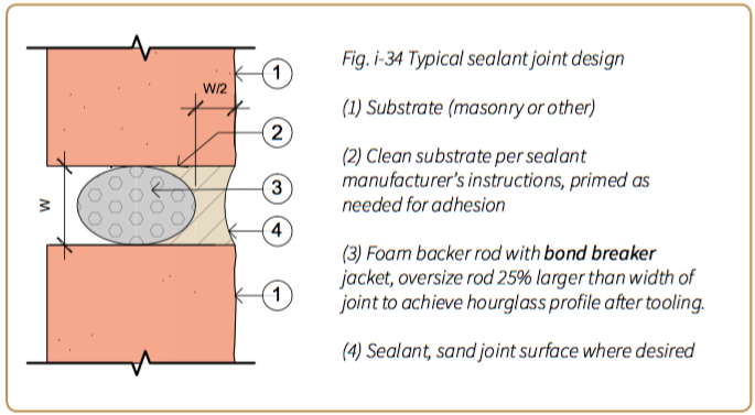 Fig. i-34 Typical sealant joint design