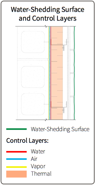 Fig. 6-3 System 6 water shedding surface and control layer locations.