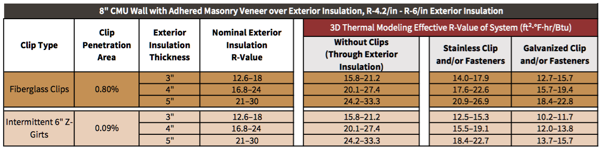 Table 6-1 System 6 thermal modeling results