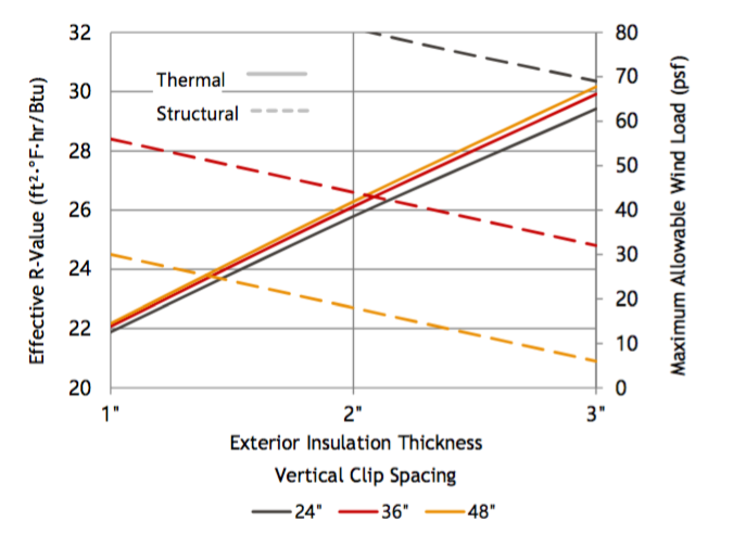 Fig. 8-16 System effective R-value as it compares to maximum-allowable wind loads for various fiberglass standoff clip spacing. These results assume fiberglass standoff clips with two stainless-steel screws spaced at 3-inches vertically and attached into wood framing. The clips resist vertical gravity loads equally and receive horizontal loads based on their tributary areas. The design is generally limited by the pull-out resistance of the upper