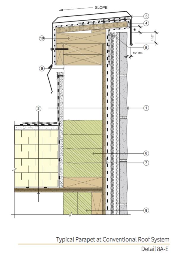 Detail 8A-E