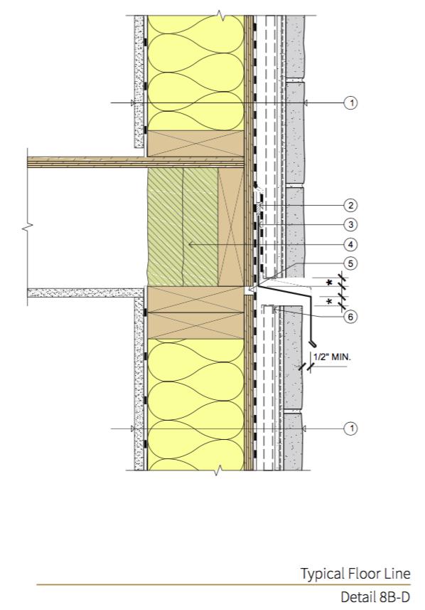 Detail 8B-D